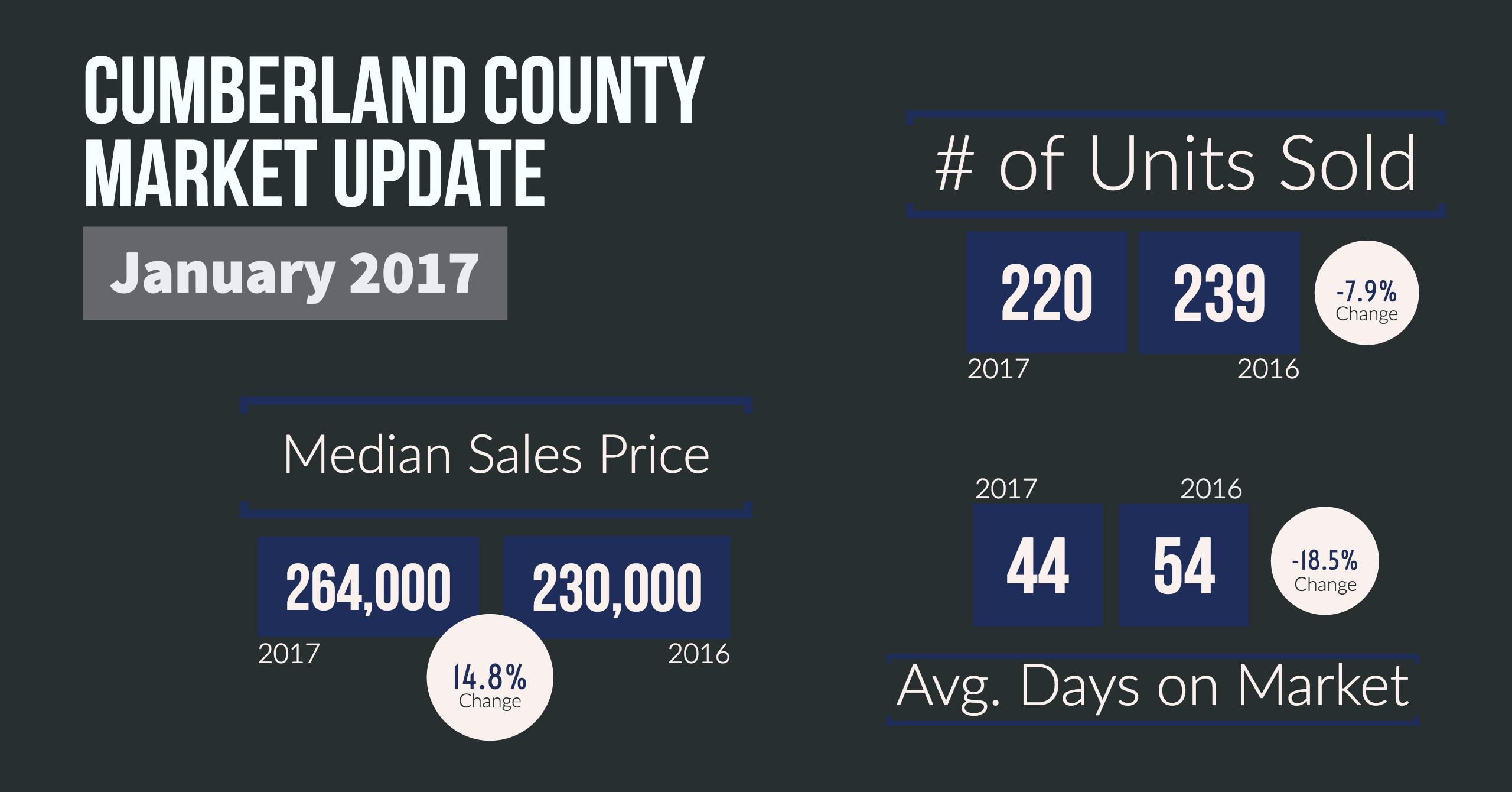Cumberland County Real Estate Market Update - January 2017