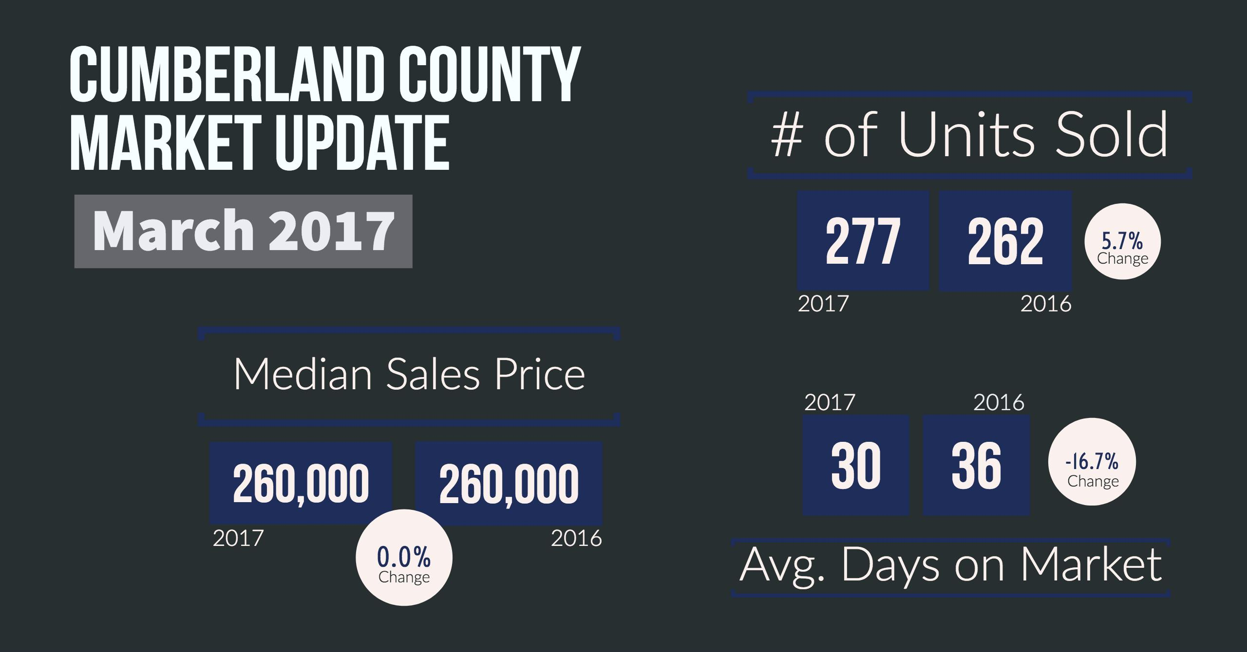 march real estate market update for cumberland county maine